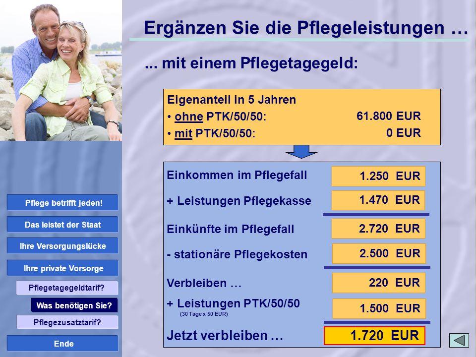Ende 1.720 EUR Stationäre Pflege: Pflegestufe III Pflegekosten Pflegeheim: 2.500 EUR Ergänzen Sie die Pflegeleistungen … 1.250 EUR 2.720 EUR 1.470 EUR