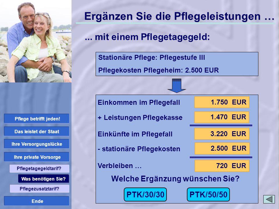 Ende 1.750 EUR 3.220 EUR 1.470 EUR 720 EUR Ergänzen Sie die Pflegeleistungen … Einkommen im Pflegefall + Leistungen Pflegekasse Einkünfte im Pflegefal