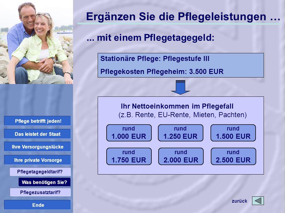 Ende rund 1.000 EUR Ihr Nettoeinkommen im Pflegefall (z.B. Rente, EU-Rente, Mieten, Pachten) rund 1.250 EUR rund 1.750 EUR rund 2.000 EUR Stationäre P