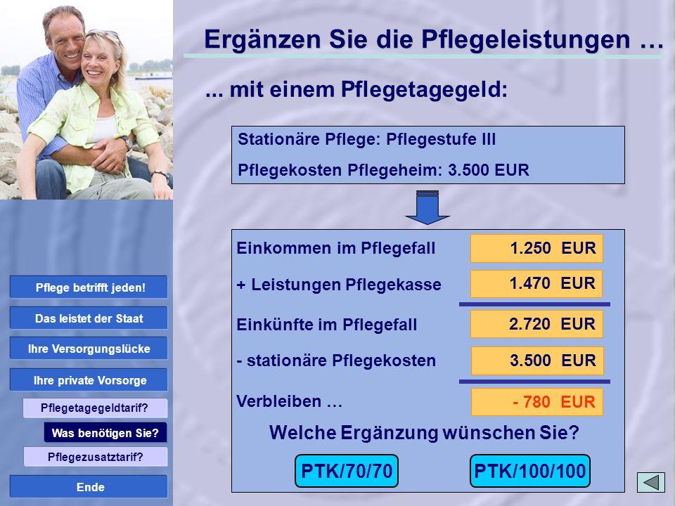 Ende 1.250 EUR 2.720 EUR 1.470 EUR 3.500 EUR - 780 EUR Welche Ergänzung wünschen Sie? Stationäre Pflege: Pflegestufe III Pflegekosten Pflegeheim: 3.50