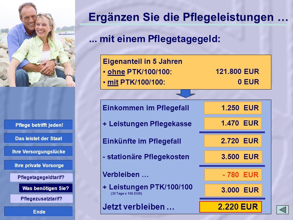 Ende 2.220 EUR Stationäre Pflege: Pflegestufe III Pflegekosten Pflegeheim: 3.500 EUR Ergänzen Sie die Pflegeleistungen … 1.250 EUR 2.720 EUR 1.470 EUR