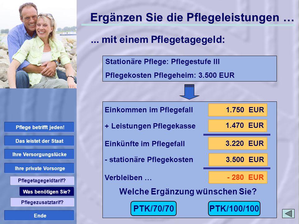 Ende 1.750 EUR 3.220 EUR 1.470 EUR 3.500 EUR - 280 EUR Welche Ergänzung wünschen Sie? Stationäre Pflege: Pflegestufe III Pflegekosten Pflegeheim: 3.50