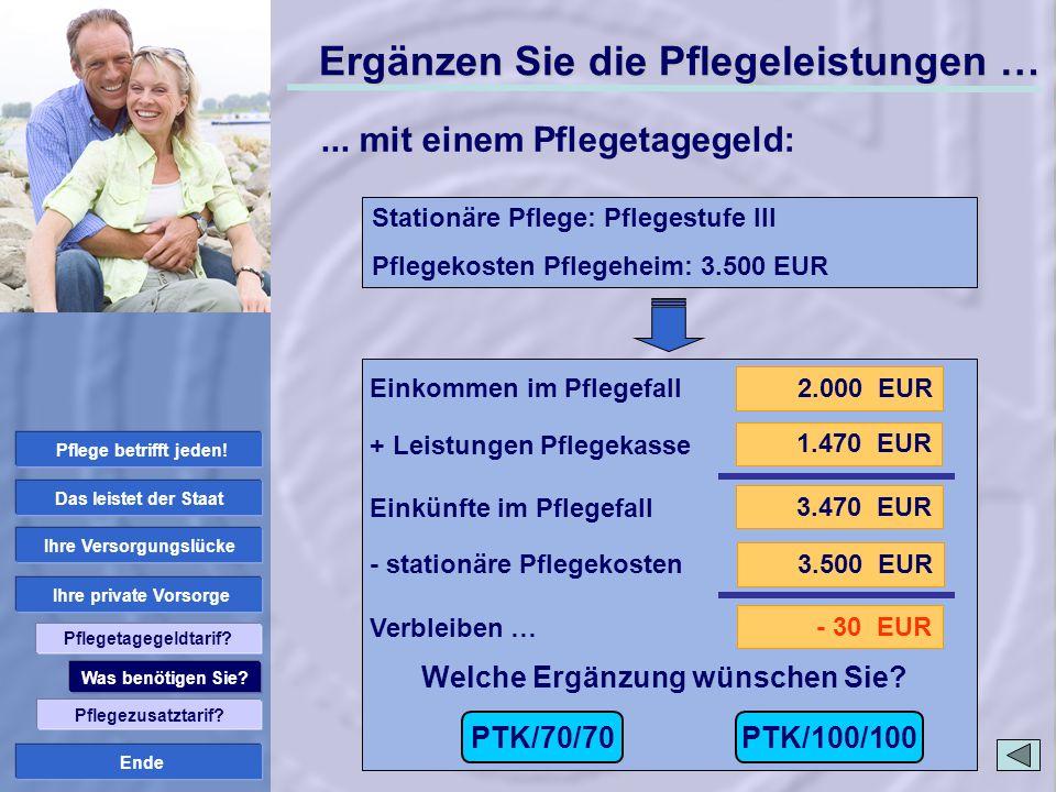 Ende 2.000 EUR 3.470 EUR 1.470 EUR 3.500 EUR - 30 EUR Welche Ergänzung wünschen Sie? Stationäre Pflege: Pflegestufe III Pflegekosten Pflegeheim: 3.500