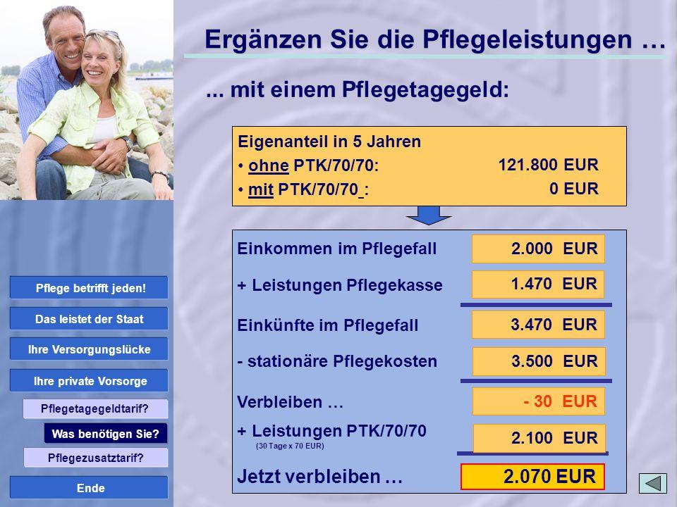 Ende 2.070 EUR Stationäre Pflege: Pflegestufe III Pflegekosten Pflegeheim: 3.500 EUR Ergänzen Sie die Pflegeleistungen … 2.000 EUR 3.470 EUR 1.470 EUR