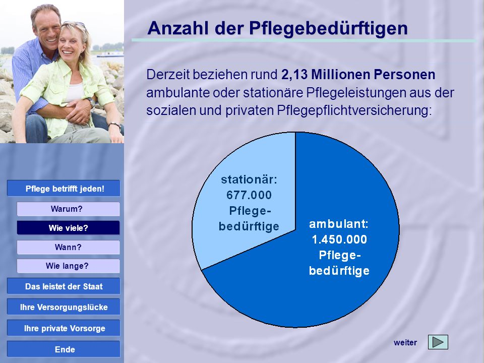 Ende ambulante Pflege: Pflegestufe II Pflegekosten Pflegedienst: 2.000 EUR Einkommen im Pflegefall + Leistungen Pflegekasse Einkünfte im Pflegefall 1.000 EUR 1.980 EUR 980 EUR – ambulante Pflegekosten 2.000 EUR Verbleiben...