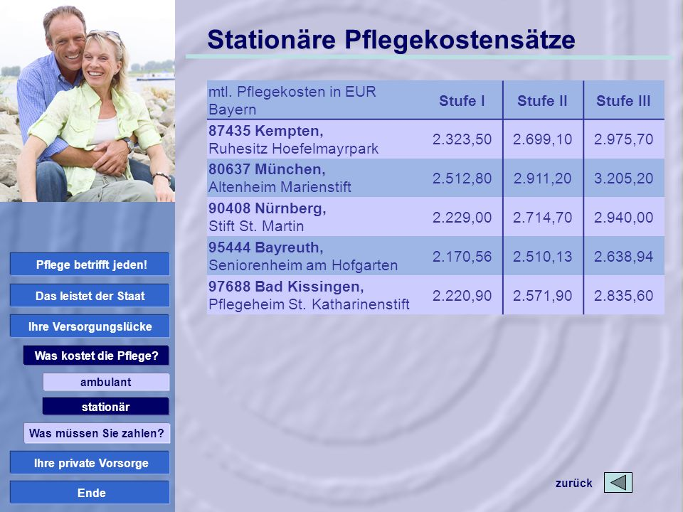 Ende Stationäre Pflegekostensätze mtl. Pflegekosten in EUR Bayern Stufe IStufe IIStufe III 87435 Kempten, Ruhesitz Hoefelmayrpark 2.323,502.699,102.97