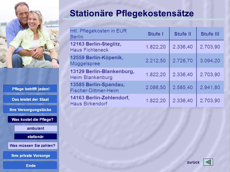 Ende Stationäre Pflegekostensätze mtl. Pflegekosten in EUR Berlin Stufe IStufe IIStufe III 12163 Berlin-Steglitz, Haus Fichteneck 1.822,202.336,402.70