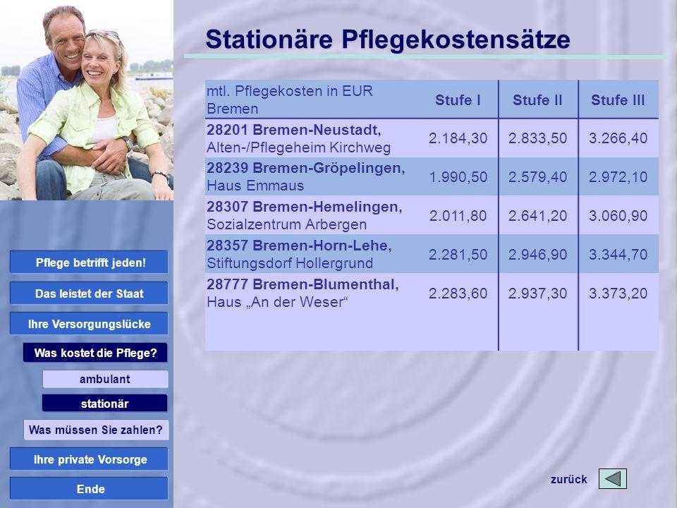 Ende Stationäre Pflegekostensätze mtl. Pflegekosten in EUR Bremen Stufe IStufe IIStufe III 28201 Bremen-Neustadt, Alten-/Pflegeheim Kirchweg 2.184,302