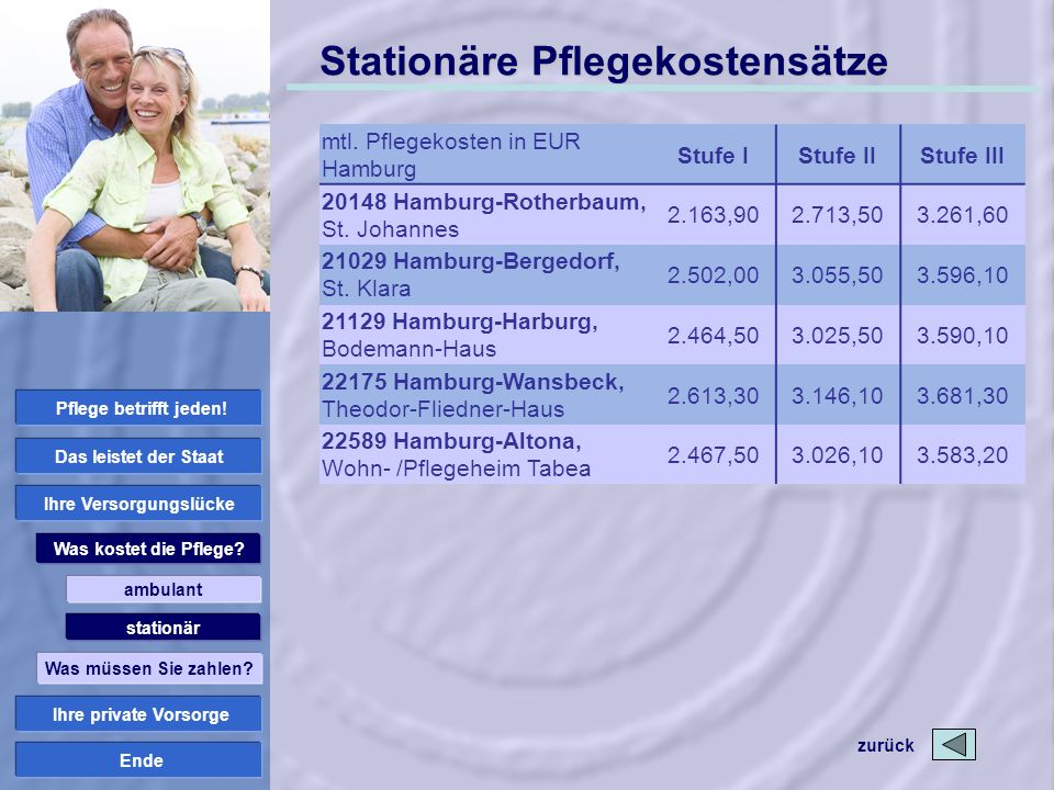 Ende Stationäre Pflegekostensätze mtl. Pflegekosten in EUR Hamburg Stufe IStufe IIStufe III 20148 Hamburg-Rotherbaum, St. Johannes 2.163,902.713,503.2