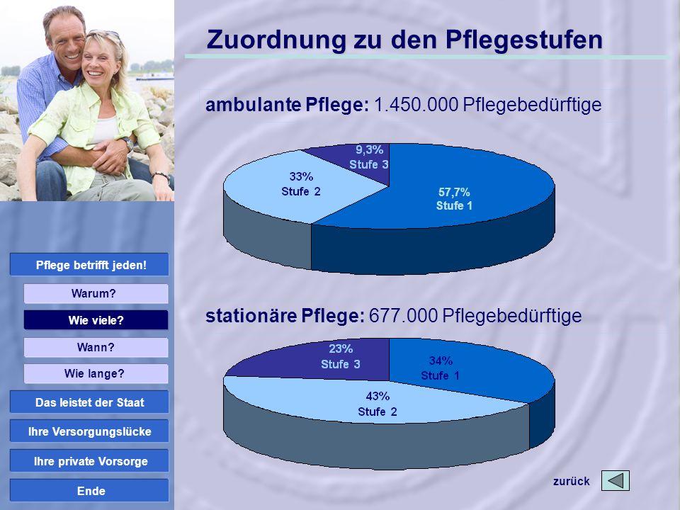 Ende Zuordnung zu den Pflegestufen Wie viele? Wann? Pflege betrifft jeden! Wie lange? Warum? Ihre Versorgungslücke Das leistet der Staat Ihre private