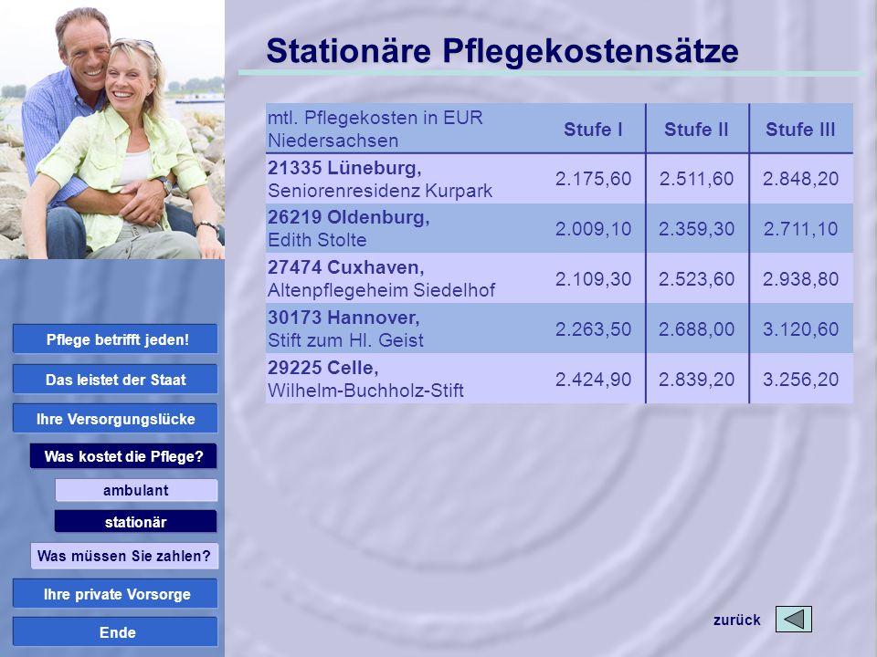 Ende Stationäre Pflegekostensätze mtl. Pflegekosten in EUR Niedersachsen Stufe IStufe IIStufe III 21335 Lüneburg, Seniorenresidenz Kurpark 2.175,602.5