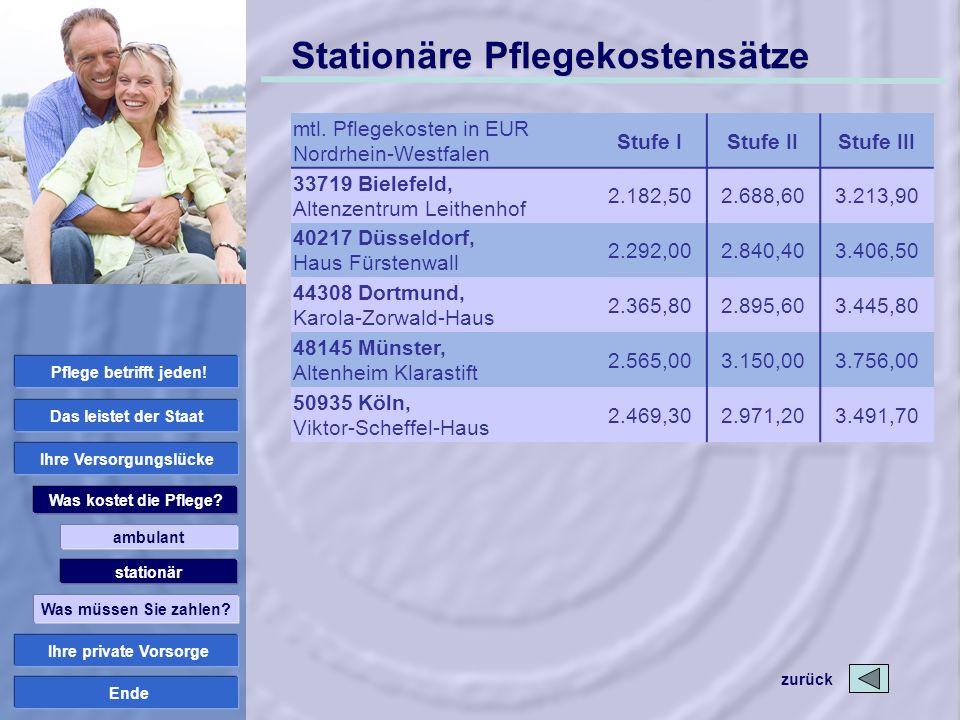 Ende Stationäre Pflegekostensätze mtl. Pflegekosten in EUR Nordrhein-Westfalen Stufe IStufe IIStufe III 33719 Bielefeld, Altenzentrum Leithenhof 2.182