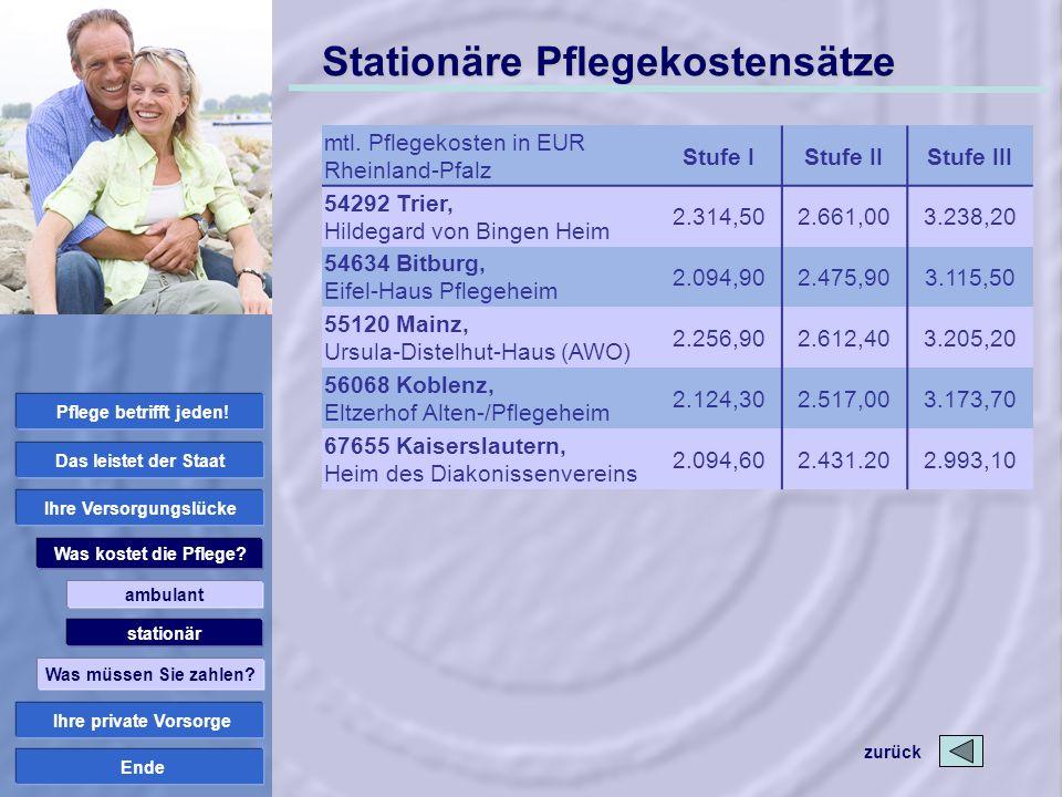 Ende Stationäre Pflegekostensätze mtl. Pflegekosten in EUR Rheinland-Pfalz Stufe IStufe IIStufe III 54292 Trier, Hildegard von Bingen Heim 2.314,502.6