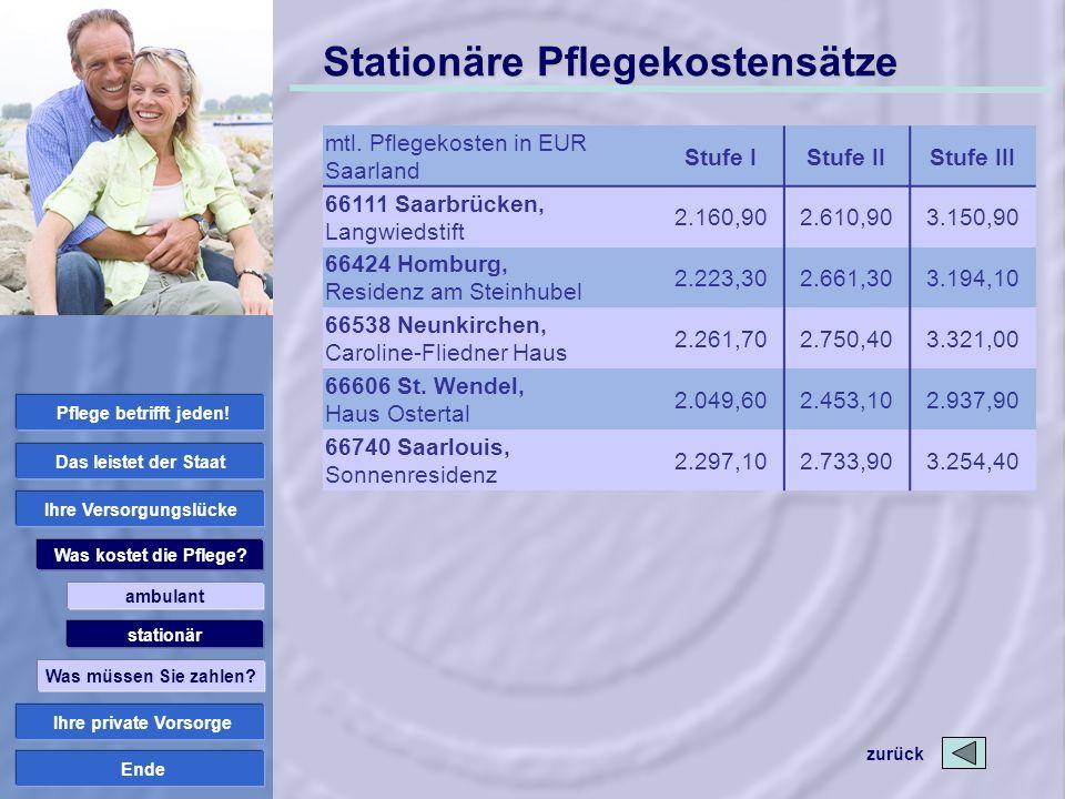 Ende Stationäre Pflegekostensätze mtl. Pflegekosten in EUR Saarland Stufe IStufe IIStufe III 66111 Saarbrücken, Langwiedstift 2.160,902.610,903.150,90