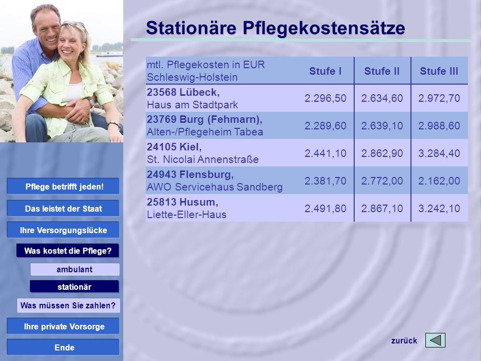 Ende Stationäre Pflegekostensätze mtl. Pflegekosten in EUR Schleswig-Holstein Stufe IStufe IIStufe III 23568 Lübeck, Haus am Stadtpark 2.296,502.634,6