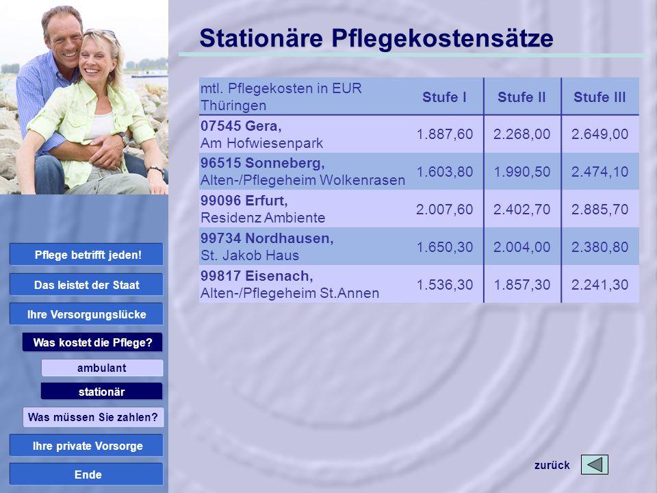 Ende Stationäre Pflegekostensätze mtl. Pflegekosten in EUR Thüringen Stufe IStufe IIStufe III 07545 Gera, Am Hofwiesenpark 1.887,602.268,002.649,00 96