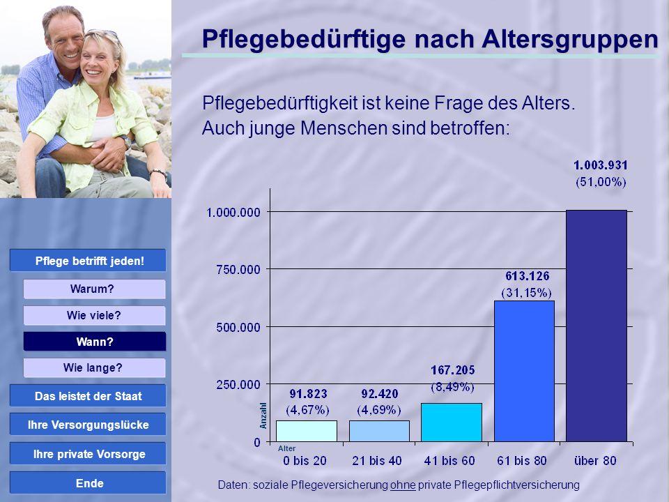 Ende Einkommen im Pflegefall + Leistungen Pflegekasse Einkünfte im Pflegefall 1.000 EUR 2.470 EUR 1.470 EUR – Stationäre Pflegekosten 2.500 EUR Verbleiben...