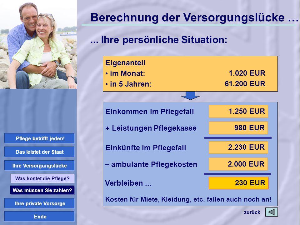 Ende Einkommen im Pflegefall + Leistungen Pflegekasse Einkünfte im Pflegefall 1.250 EUR 2.230 EUR 980 EUR – ambulante Pflegekosten 2.000 EUR Verbleibe