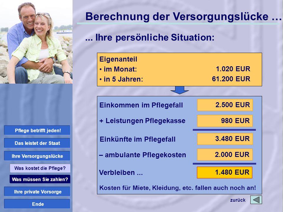 Ende Einkommen im Pflegefall + Leistungen Pflegekasse Einkünfte im Pflegefall 2.500 EUR 3.480 EUR 980 EUR – ambulante Pflegekosten 2.000 EUR Verbleibe