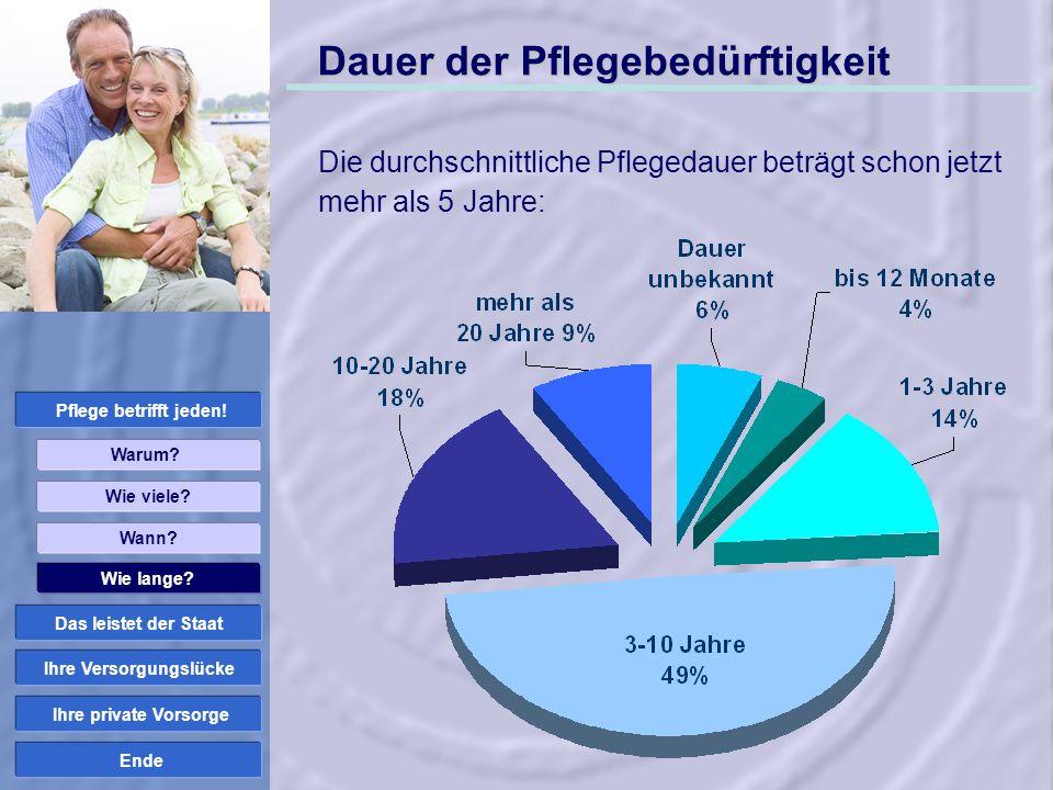 Ende Einkommen im Pflegefall + Leistungen Pflegekasse Einkünfte im Pflegefall 1.250 EUR 2.720 EUR 1.470 EUR – Stationäre Pflegekosten 2.500 EUR Verbleiben...