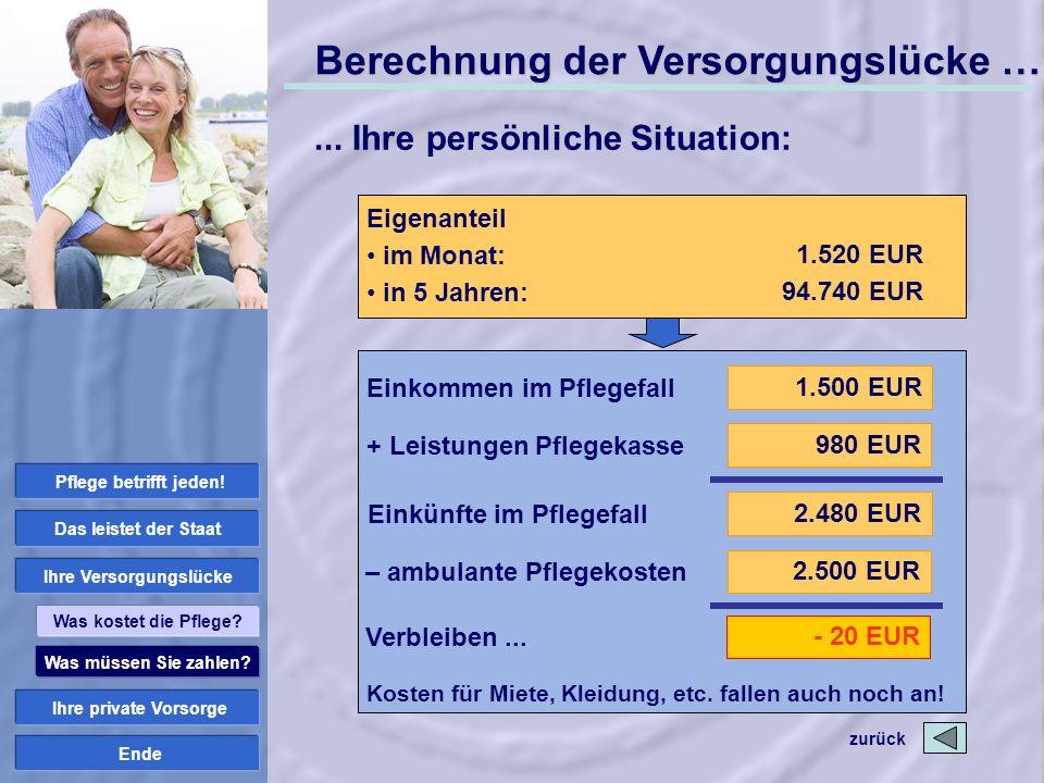 Ende Einkommen im Pflegefall + Leistungen Pflegekasse Einkünfte im Pflegefall 1.500 EUR 2.480 EUR 980 EUR – ambulante Pflegekosten 2.500 EUR Verbleibe