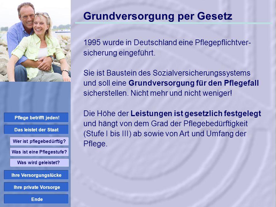 Ende Einkommen im Pflegefall + Leistungen Pflegekasse Einkünfte im Pflegefall 1.500 EUR 2.970 EUR 1.470 EUR – Stationäre Pflegekosten 2.500 EUR Verbleiben...