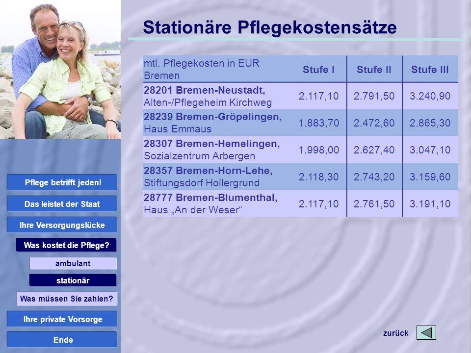 Ende Stationäre Pflegekostensätze mtl. Pflegekosten in EUR Bremen Stufe IStufe IIStufe III 28201 Bremen-Neustadt, Alten-/Pflegeheim Kirchweg 2.117,102