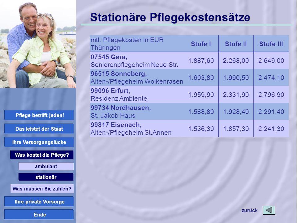 Ende Stationäre Pflegekostensätze mtl. Pflegekosten in EUR Thüringen Stufe IStufe IIStufe III 07545 Gera, Seniorenpflegeheim Neue Str. 1.887,602.268,0