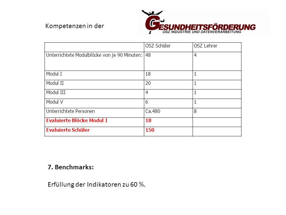 OSZ SchülerOSZ Lehrer Unterrichtete Modulblöcke von je 90 Minuten:484 Modul I181 Modul II201 Modul III41 Modul V61 Unterrichtete PersonenCa.4808 Evaluierte Blöcke Modul I18 Evaluierte Schüler150 7.