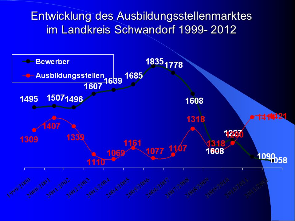 Entwicklung des Ausbildungsstellenmarktes im Landkreis Schwandorf 1999- 2012