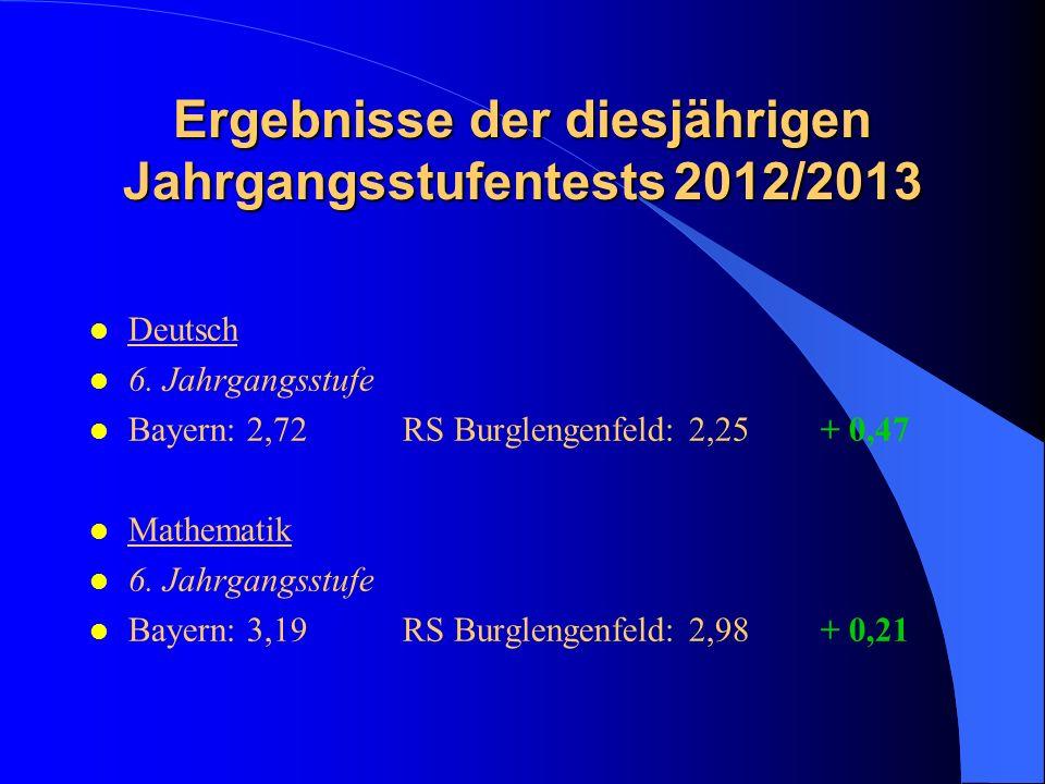 Ergebnisse der diesjährigen Jahrgangsstufentests 2012/2013 l Deutsch l 6. Jahrgangsstufe l Bayern: 2,72RS Burglengenfeld: 2,25+ 0,47 l Mathematik l 6.