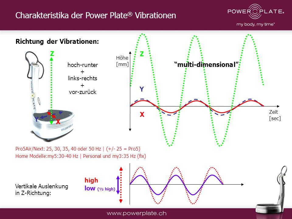 Copyright Power Plate Deutschland Höhe [mm] Zeit [sec] high low (½ high) Vertikale Auslenkung in Z-Richtung: Charakteristika der Power Plate ® Vibrationen Y Y X X Z Z Pro5Air/Next: 25, 30, 35, 40 oder 50 Hz | (+/- 25 = Pro5) Home Modelle:my5:30-40 Hz | Personal und my3:35 Hz (fix) Richtung der Vibrationen: hoch-runter + links-rechts + vor-zurück multi-dimensional