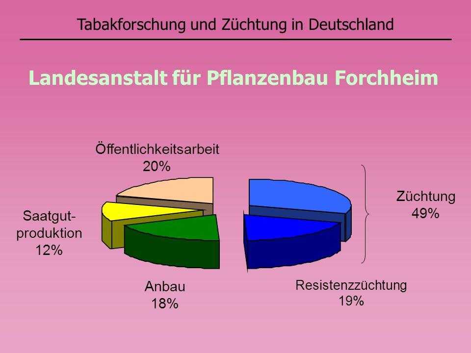 Landesanstalt für Pflanzenbau Forchheim Züchtung 49% Resistenzzüchtung 19% Anbau 18% Saatgut- produktion 12% Öffentlichkeitsarbeit 20%