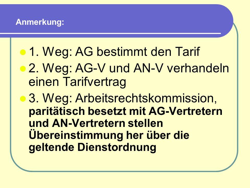 Anmerkung: 1. Weg: AG bestimmt den Tarif 2. Weg: AG-V und AN-V verhandeln einen Tarifvertrag 3. Weg: Arbeitsrechtskommission, paritätisch besetzt mit