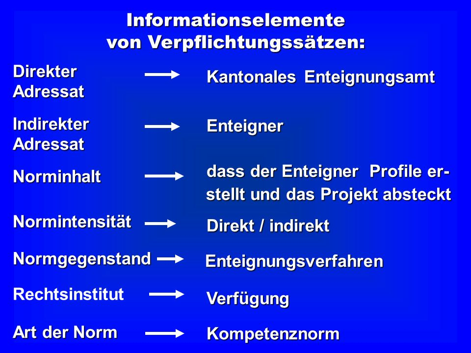 Aussagesätze Das Haus ist gross Verbindung von Verbindung von drei Informations- drei Informations- elementen elementen SubjektAdjektivVerb Das kantonale Enteignungsamt kann ver- langen, dass der Enteigner Profile erstellt und das Projekt absteckt.
