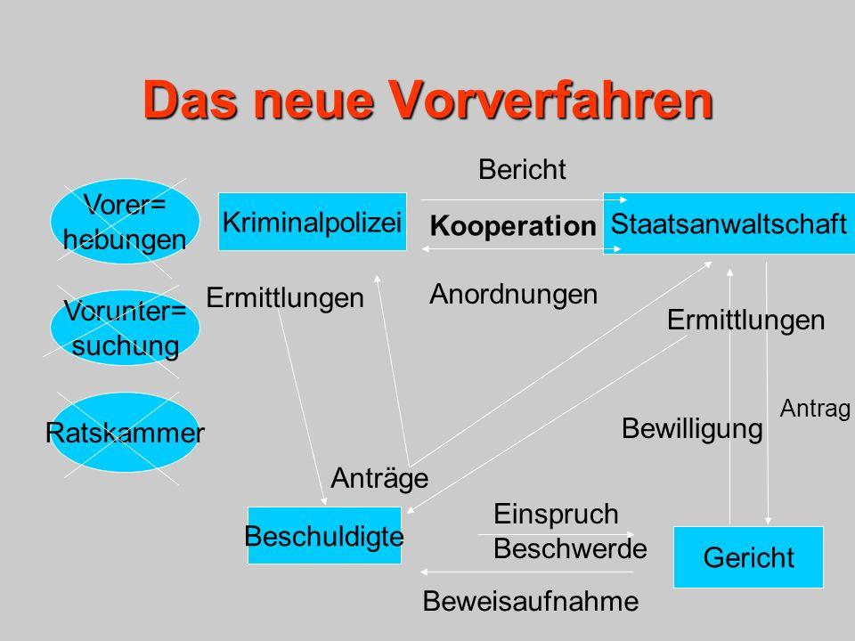 Kriminalpolizei Staatsanwaltschaft Gericht Ratskammer Kooperation Bericht Bewilligung Beschuldigte Einspruch Beschwerde Ermittlungen Vorunter= suchung