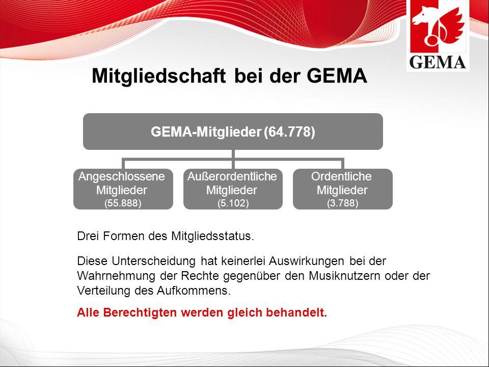 GEMA- Mitglieder (64.778) Angeschlossene Mitglieder (55.888) Außerordentliche Mitglieder (5.102) Ordentliche Mitglieder (3.788) Diese Unterscheidung h