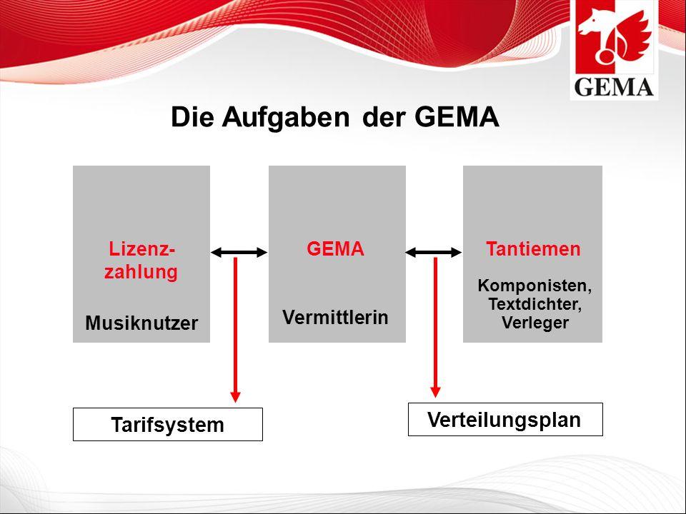 GEMA Vermittlerin Lizenz- zahlung Musiknutzer Tantiemen Komponisten, Textdichter, Verleger Die Aufgaben der GEMA Tarifsystem Verteilungsplan