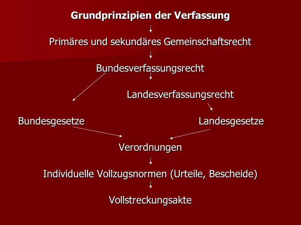 Grundprinzipien der Verfassung Primäres und sekundäres Gemeinschaftsrecht BundesverfassungsrechtLandesverfassungsrecht BundesgesetzeLandesgesetze Verordnungen Individuelle Vollzugsnormen (Urteile, Bescheide) Vollstreckungsakte