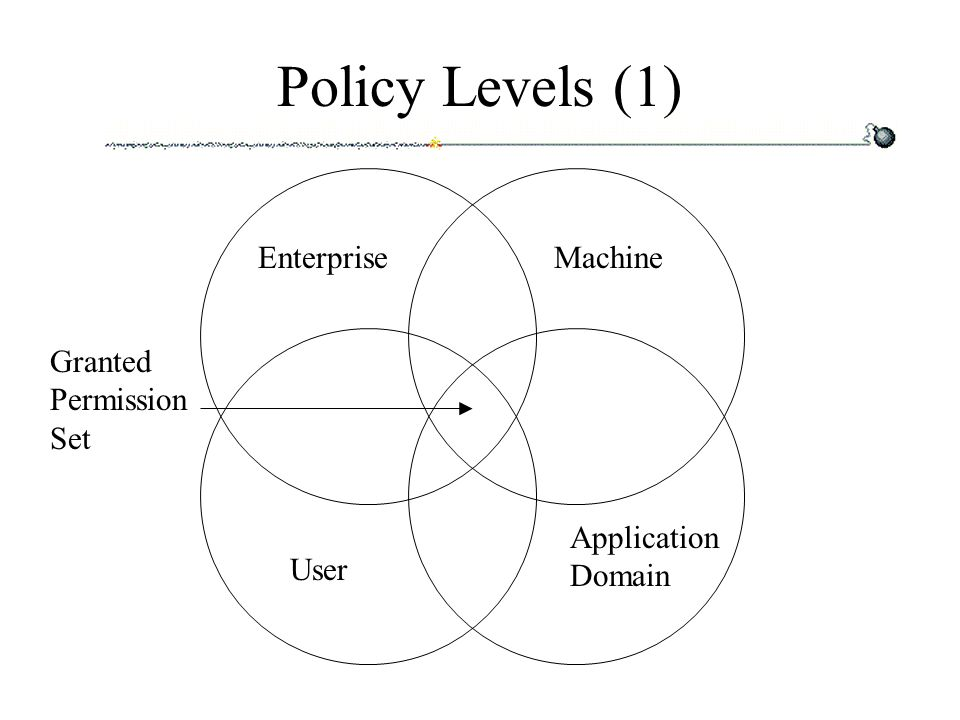 Policy Levels (1) EnterpriseMachine User Application Domain Granted Permission Set