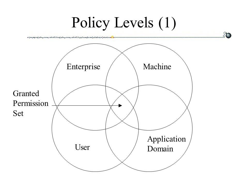 Policy Levels (2) Jedes Policy Level besteht aus: –Hierarchie von Codegruppen (baumartig) –Liste mit Named Permission Sets –Liste mit Policy Assemblies Durchschnitt der Permission Sets aller Ebenen = granted Permission Set