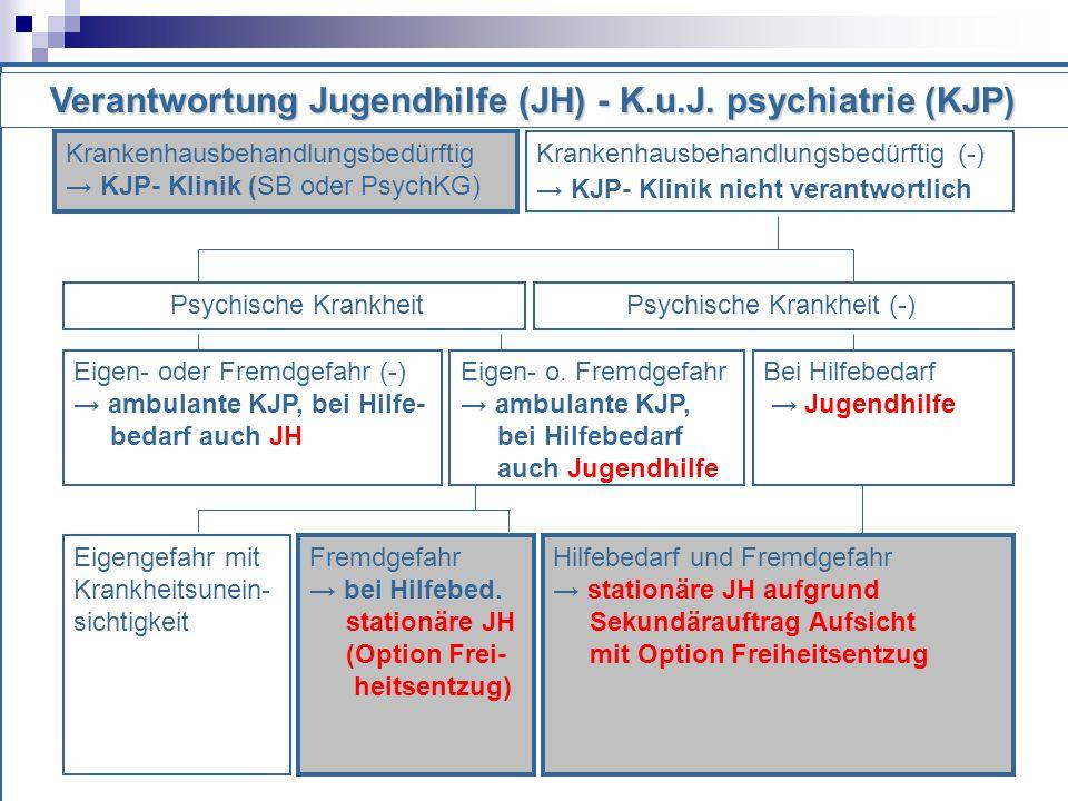 Krankenhausbehandlungsbedürftig KJP- Klinik (SB oder PsychKG) Krankenhausbehandlungsbedürftig (-) KJP- Klinik nicht verantwortlich Psychische Krankheit Psychische Krankheit (-) Eigen- oder Fremdgefahr (-) ambulante KJP, bei Hilfe- bedarf auch JH Eigen- o.