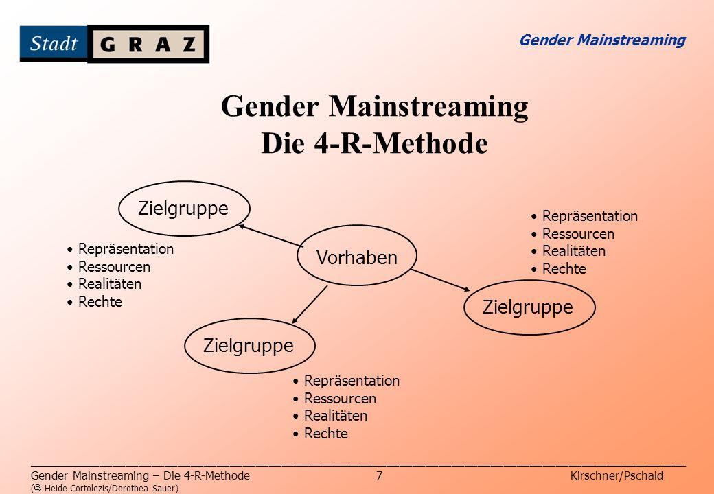 Gender Mainstreaming Die 4-R-Methode _____________________________________________________________________________________________________ Gender Main