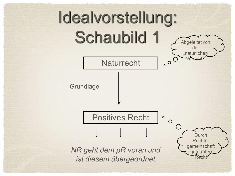Idealvorstellung: Schaubild 1 Naturrecht Positives Recht Abgeleitet von der natürlichen Vernunft Durch Rechts- gemeinschaft geformtes Recht Grundlage