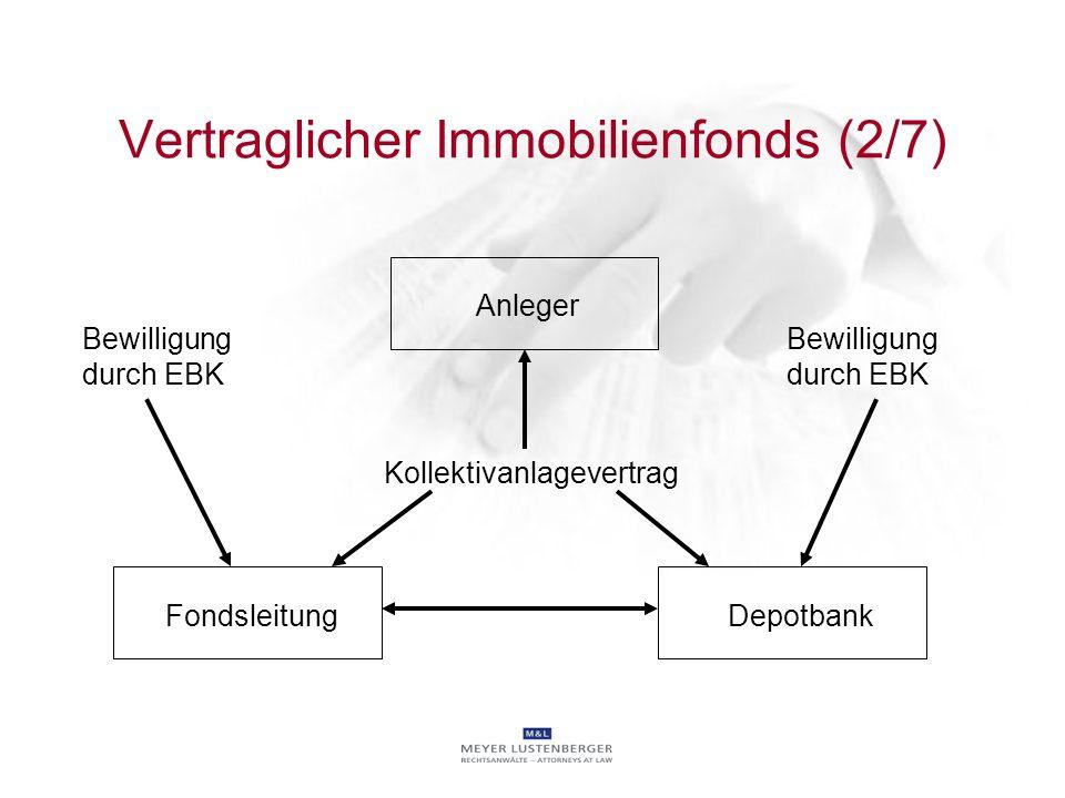 Vertraglicher Immobilienfonds (2/7) Kollektivanlagevertrag Bewilligung durch EBK FondsleitungDepotbank Anleger