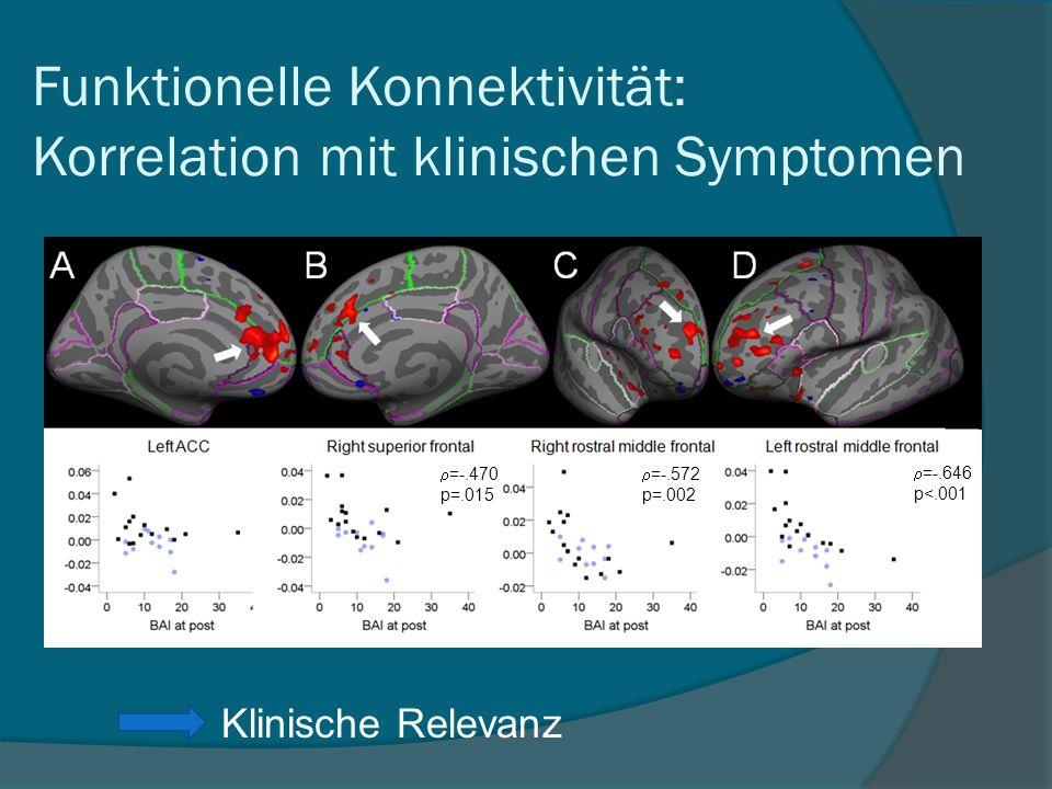 =-.646 p<.001 =-.572 p=.002 =-.470 p=.015 Funktionelle Konnektivität: Korrelation mit klinischen Symptomen Klinische Relevanz