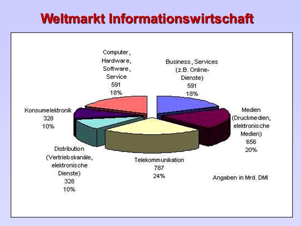 Weltmarkt Informationswirtschaft