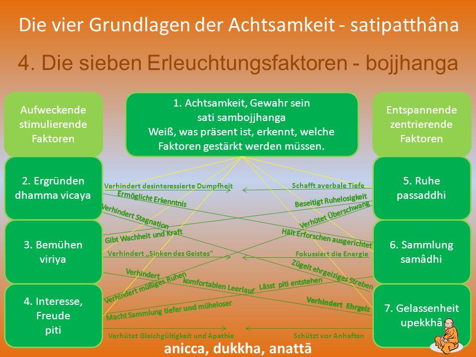 Die vier Grundlagen der Achtsamkeit - satipatthâna 4. Die sieben Erleuchtungsfaktoren - bojjhanga Aufweckende stimulierende Faktoren 2. Ergründen dham