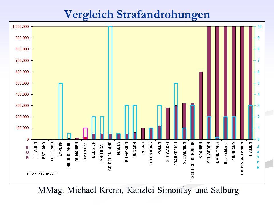MMag. Michael Krenn, Kanzlei Simonfay und Salburg Vergleich Strafandrohungen
