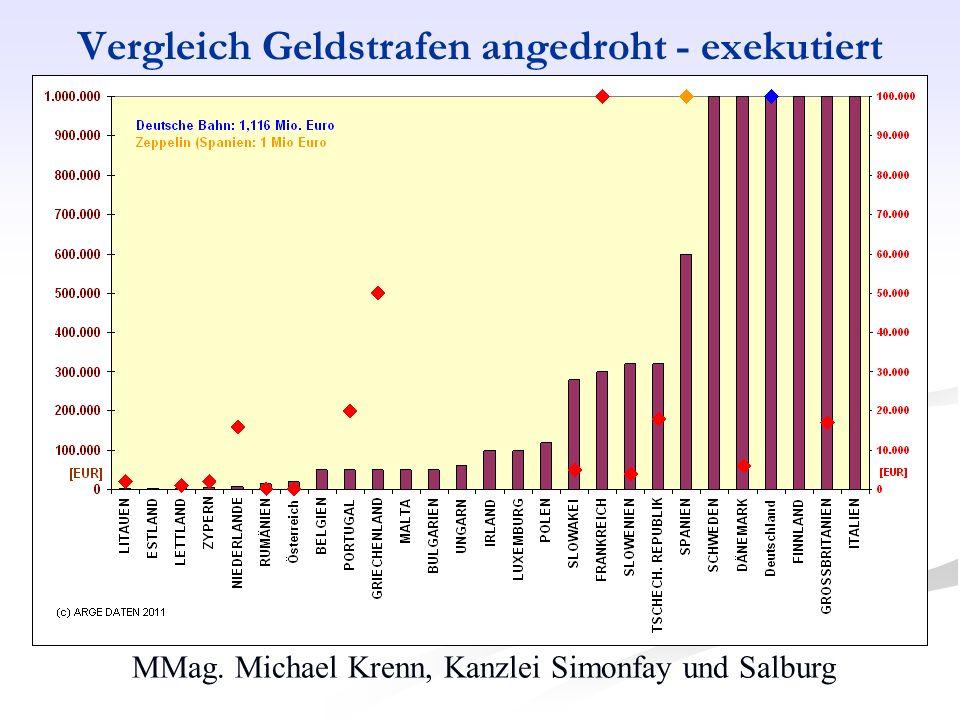 MMag. Michael Krenn, Kanzlei Simonfay und Salburg Vergleich Geldstrafen angedroht - exekutiert